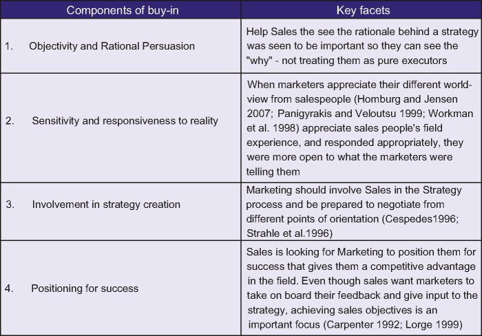 Components of sales buy-in (Adapted from Malshe and Sohi (2009))