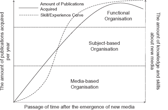 Modelling the relationship between passage of time after the emergence of new media and organisational structure