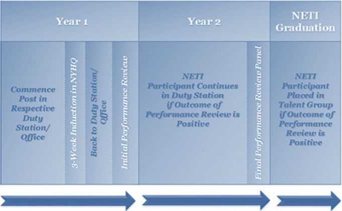 Progression of NETI participants. Source http://www.unicef.org/about/employ/index_ 74417.html