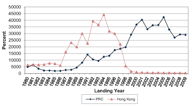 Immigrants from the PRC and Hong Kong admitted annually to Canada by landing year, 1980-2009 (Source
