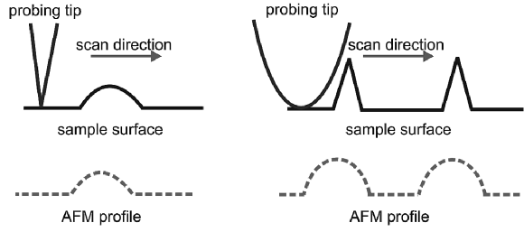 The influence of the AFM probing tip geometry on recorded images