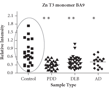 ZnT3 levels are reduced in postmortem tissue from PD-D, DLB, and AD patients relative to controls