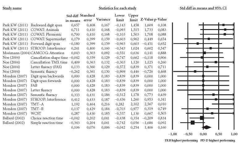 Fixed-effects meta-analysis