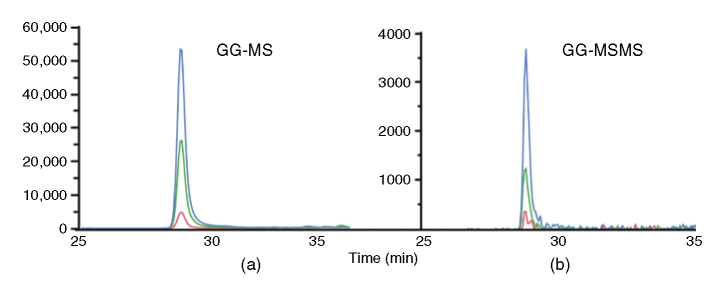 MS and MS/MS-based quantitation of isopeptides with the backbone sequence