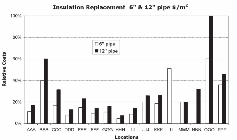 Insulation Removal and Replacement-Relative Costs