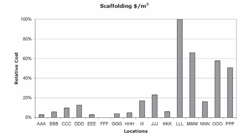 Scaffolding-Relative Costs