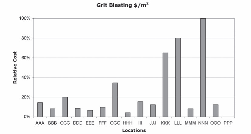 Grit Blasting—Relative Costs