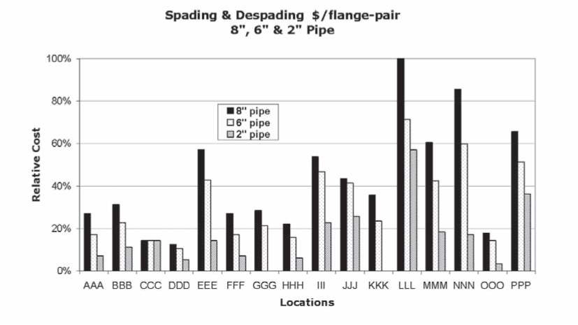 Spading/Despading Pipes—Relative Costs
