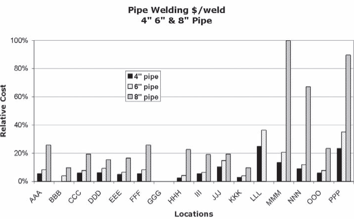 "Welding 4"", 6,"" and 10"" Pipes—Relative Costs"