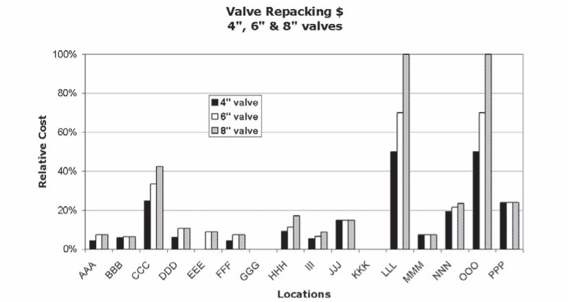 Valve Gland Packing-Relative Costs