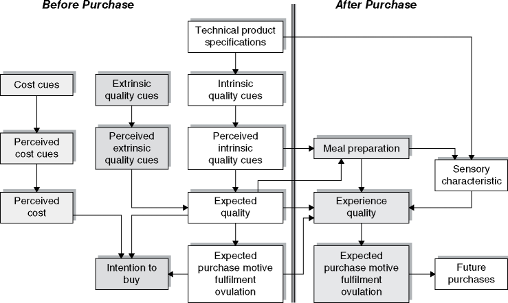 The Total Food Quality Model (TFQM). Source