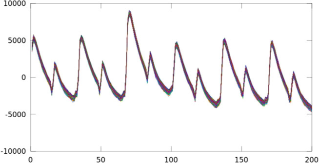 The figure shows 500 power traces in the same time interval of 200 samples
