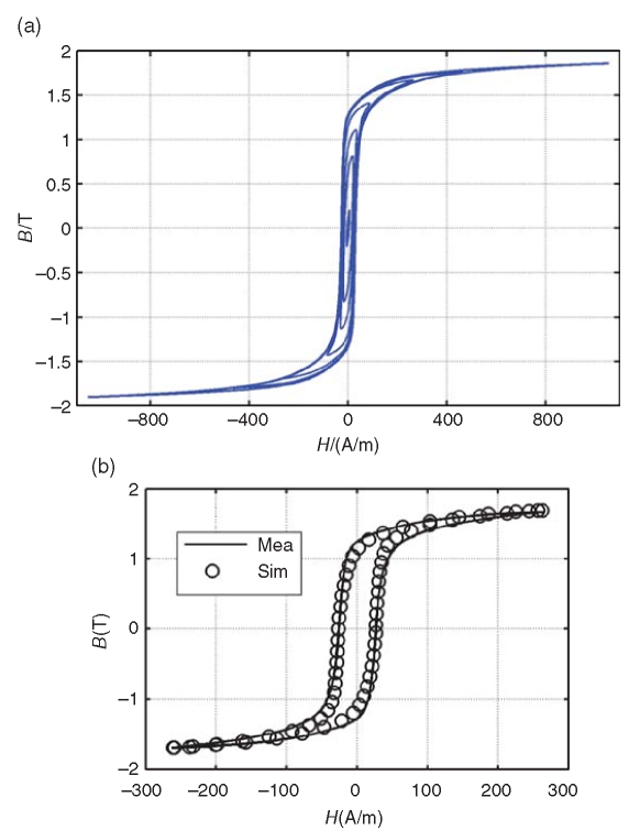 Simulated and measured hysteresis loop under sinusoidal magnetization. (a) Symmetrical hysteresis loops. (b) Simulated and measured results