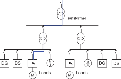 Block diagram of harmonics current flowing through a transformer in the microgrid with nonlinear load and DG and DS