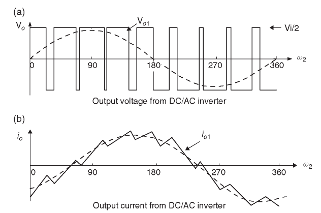 Waveforms of voltage and current in the LV side due to power electronic devices