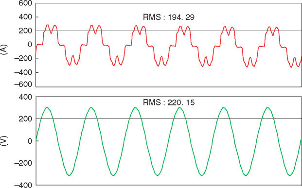 Waveforms of 6-pulse input voltage and current