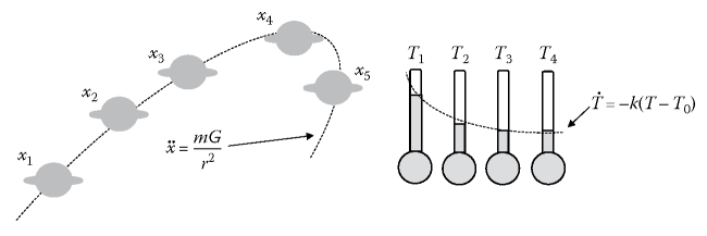 Example of observations explained by Newton's law of universal gravitation and Newton's law of cooling