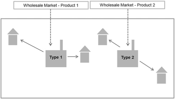 Wholesale and retail market structure (conventional mix and RES electricity)