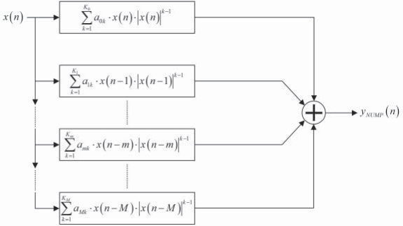 Block diagram of the non-uniform memory polynomial model
