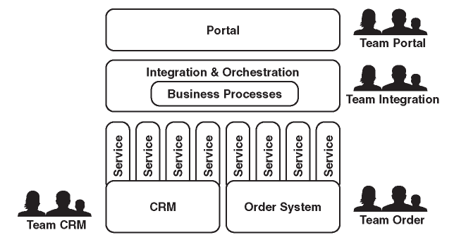 Overview of an SOA Landscape