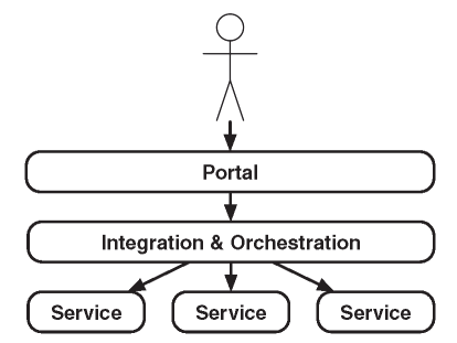 Communication in an SOA Architecture