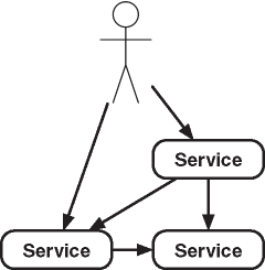 Communication in the Case of Microservices