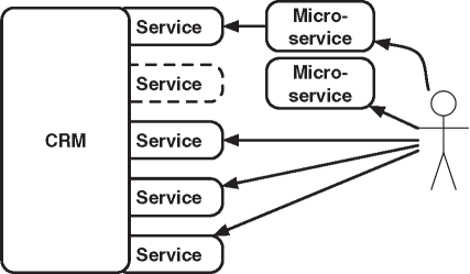 SOA for Migrating to Microservices
