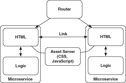 HTML User Interface with an Asset Server