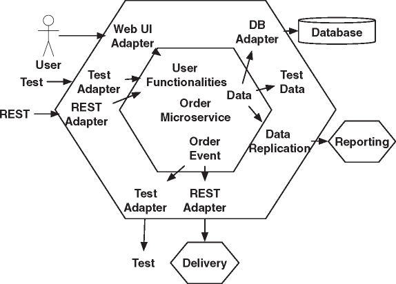 The Order Microservice as an Example for Hexagonal Architecture