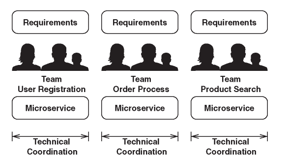 Separation into Microservices