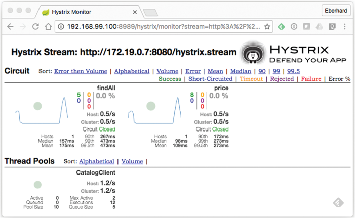 Example for a Hystrix Dashboard