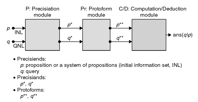 NL computation—basic structure (pNL)