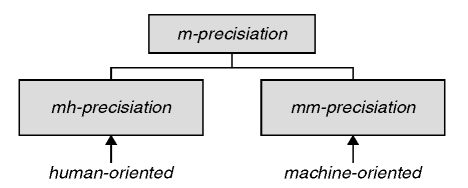 mh- and mm-precisiation