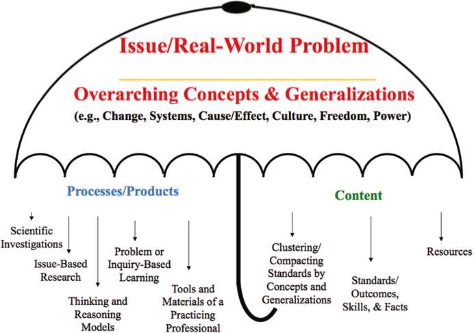 A model for concept development with processes and content