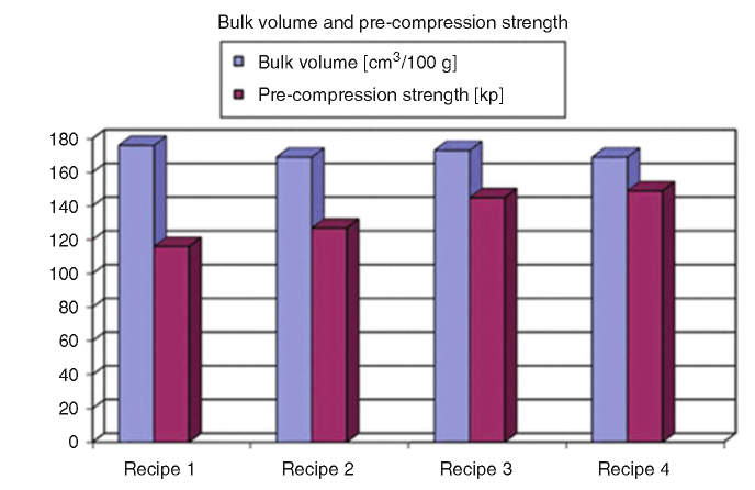 Bulk volume and pre-compression strength of the various recipes