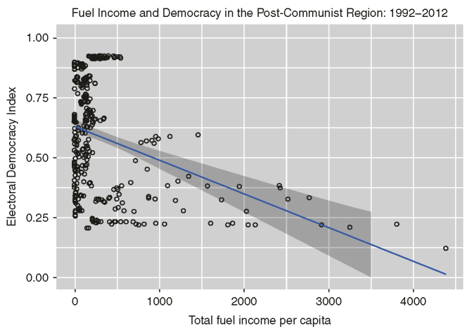 Fuel income and democracy, 1992-2012