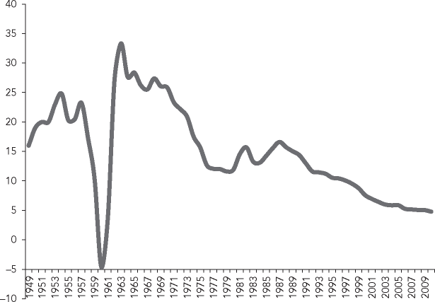 Natural rate (%o) of population growth, 1949-2009 Sources