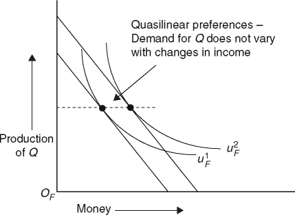 Indifference curves without income effects