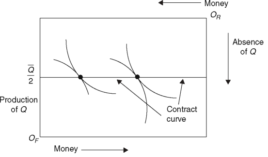 The contract curve with identical quasi-linear preferences