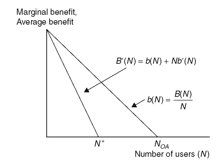 Marginal and average benefits