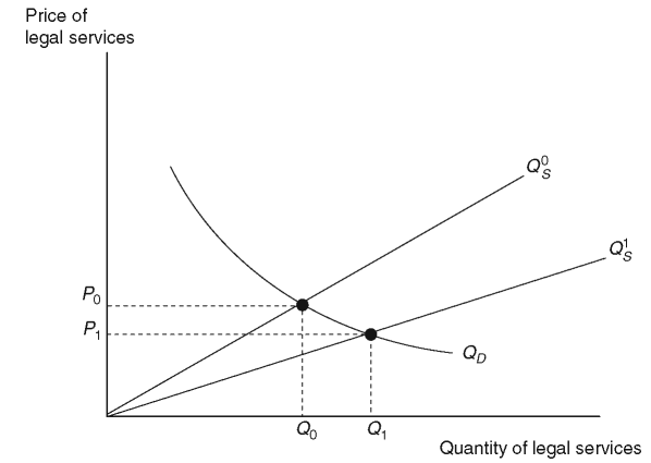 A reduction in the marginal cost of producing legal services