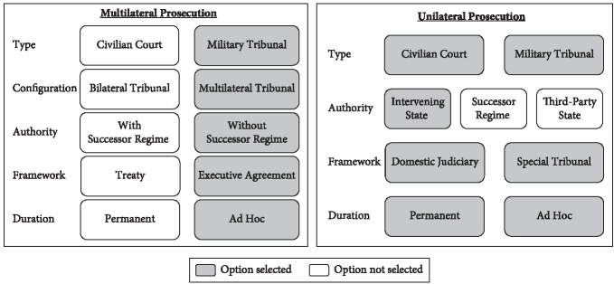 U.S. Government Transitional Justice Options Table for Suspected Japanese A tro ci ty Perpetra to rs—Pros ecu tion