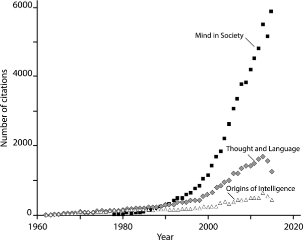 Number of citations for Mind in Society (Vygotsky 1978), Thought and Language (Vygotsky 1986), and Origins of Intelligence (Piaget 1952)