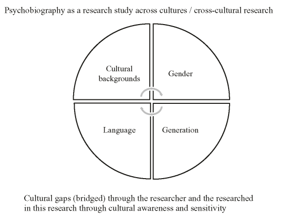 Psychobiography as cross-cultural research (Source