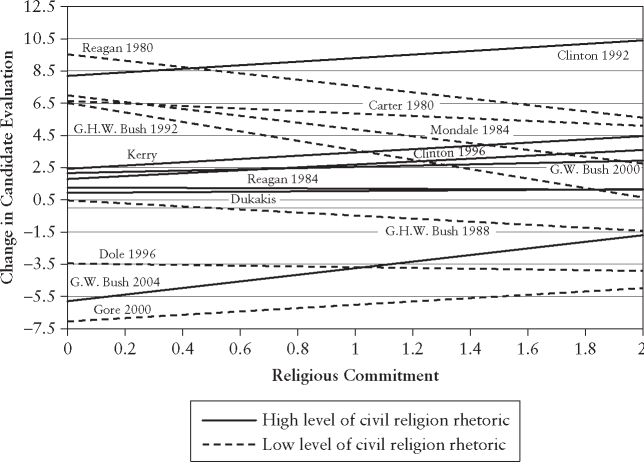 Religious commitment and change in candidate evaluation by level of civil religion rhetoric, 1980-2004