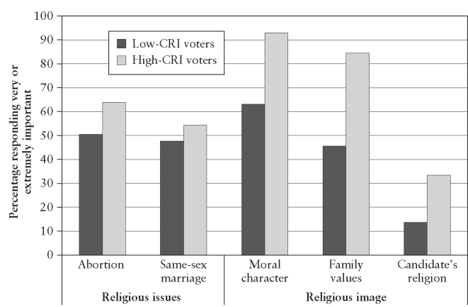 Issue and image salience by level of civil religion identity