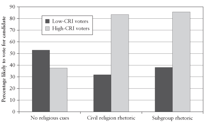 Vote choice by rhetorical cues and civil religion identity