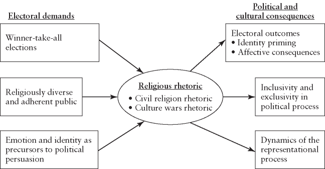 Causes and consequences of religious political rhetoric