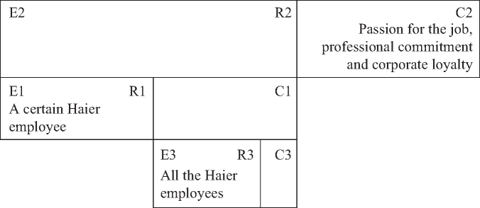 The Mechanism of Communicating the Myth about the Image of Haier Employees is achieved