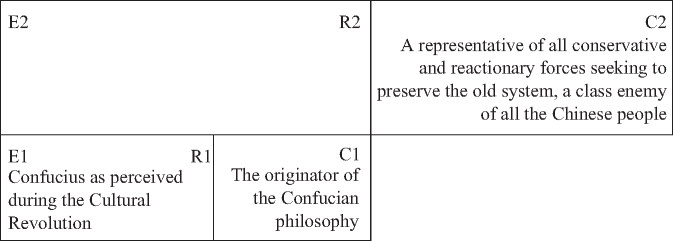 Confucius' Connotative Signification during the Cultural Revolution Period